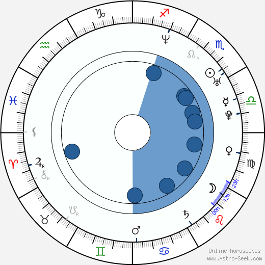 Dan Svátek wikipedia, horoscope, astrology, instagram
