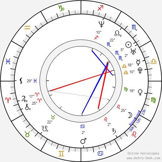 Dan Svátek birth chart, biography, wikipedia 2020, 2021