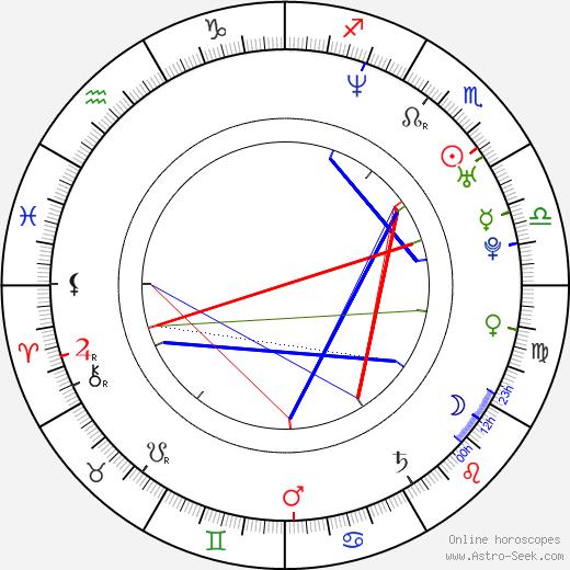 Dan Svátek birth chart, Dan Svátek astro natal horoscope, astrology