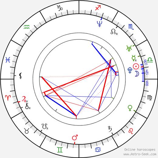 Daniella Deutscher astro natal birth chart, Daniella Deutscher horoscope, astrology