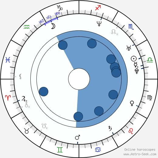Dion Johnstone wikipedia, horoscope, astrology, instagram