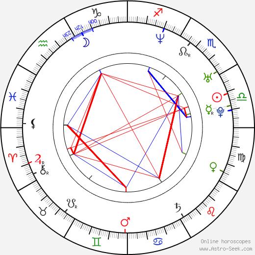 Dion Johnstone birth chart, Dion Johnstone astro natal horoscope, astrology