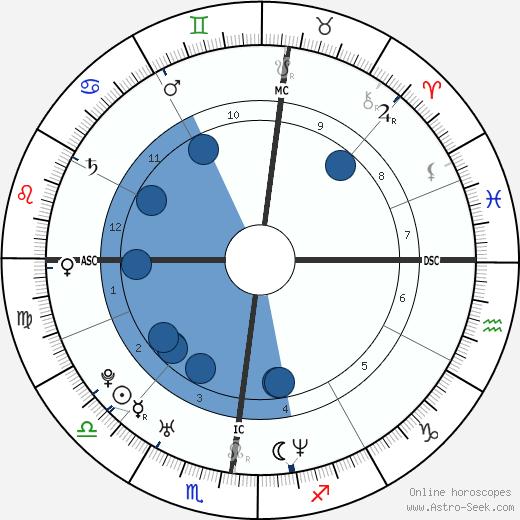 Elia Del Grande wikipedia, horoscope, astrology, instagram