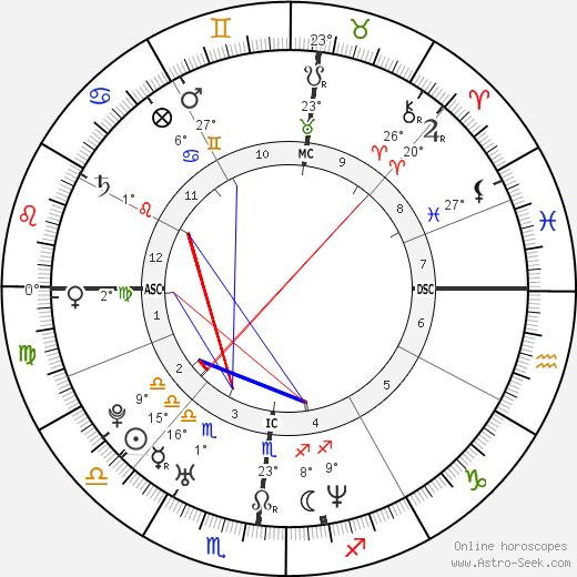 Elia Del Grande birth chart, biography, wikipedia 2019, 2020
