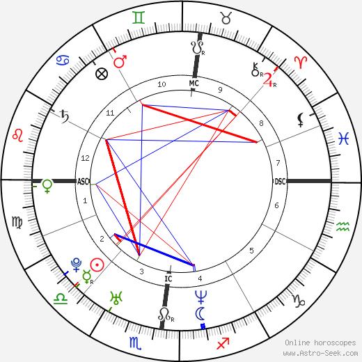 Elia Del Grande astro natal birth chart, Elia Del Grande horoscope, astrology