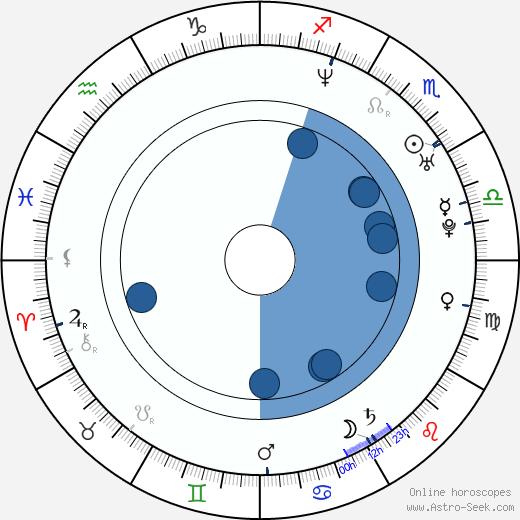 Elias Toufexis wikipedia, horoscope, astrology, instagram