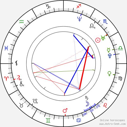 Elias Toufexis astro natal birth chart, Elias Toufexis horoscope, astrology