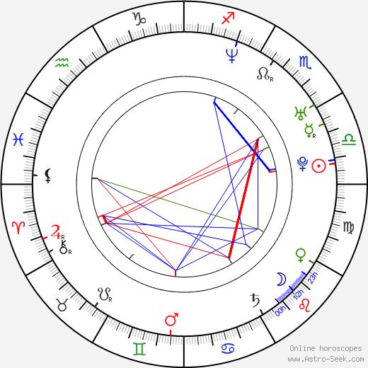 Fabian Busch день рождения гороскоп, Fabian Busch Натальная карта онлайн