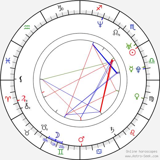 Federico Amador tema natale, oroscopo, Federico Amador oroscopi gratuiti, astrologia