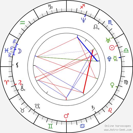 Giada Colagrande tema natale, oroscopo, Giada Colagrande oroscopi gratuiti, astrologia
