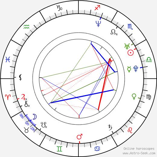 Henrique Hilário tema natale, oroscopo, Henrique Hilário oroscopi gratuiti, astrologia