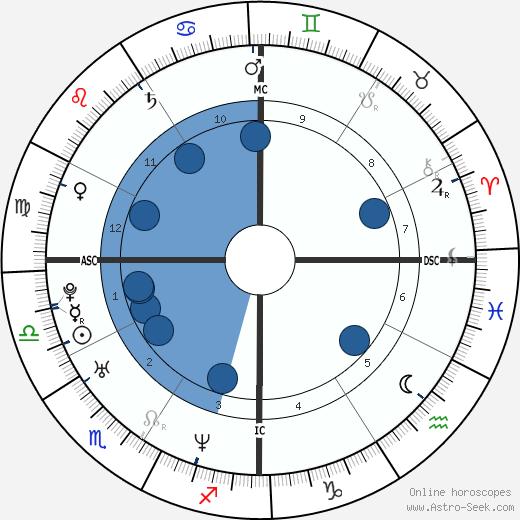 Jason Jarrett wikipedia, horoscope, astrology, instagram
