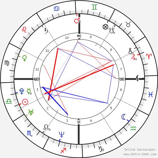 Jason Jarrett день рождения гороскоп, Jason Jarrett Натальная карта онлайн