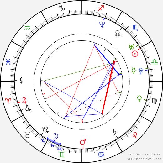 Jordan Andonov astro natal birth chart, Jordan Andonov horoscope, astrology