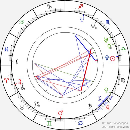 Josh Davidson день рождения гороскоп, Josh Davidson Натальная карта онлайн