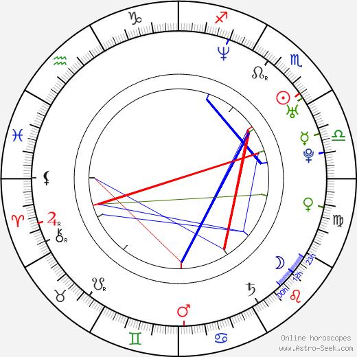 Joy Osmanski birth chart, Joy Osmanski astro natal horoscope, astrology