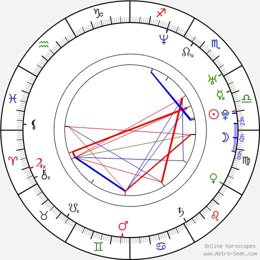 Jun Sung Kim birth chart, Jun Sung Kim astro natal horoscope, astrology