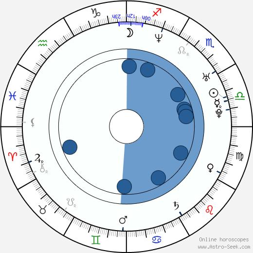 Karolína Peake wikipedia, horoscope, astrology, instagram