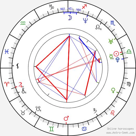 Karolína Peake день рождения гороскоп, Karolína Peake Натальная карта онлайн