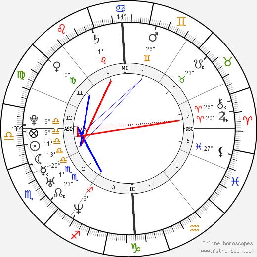 Kate Winslet birth chart, biography, wikipedia 2018, 2019