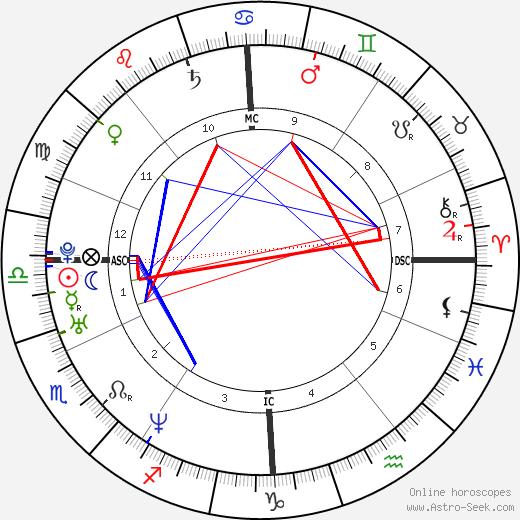 Kate Winslet astro natal birth chart, Kate Winslet horoscope, astrology