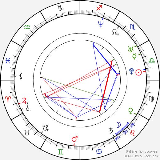 Kim Sun Ah astro natal birth chart, Kim Sun Ah horoscope, astrology