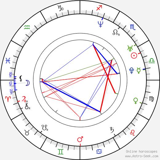 Kunal Kapoor astro natal birth chart, Kunal Kapoor horoscope, astrology