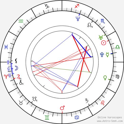 Lawrence Page tema natale, oroscopo, Lawrence Page oroscopi gratuiti, astrologia