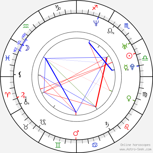 Linda Rybová astro natal birth chart, Linda Rybová horoscope, astrology