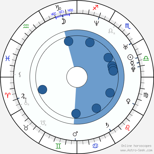 Louis Ozawa Changchien wikipedia, horoscope, astrology, instagram
