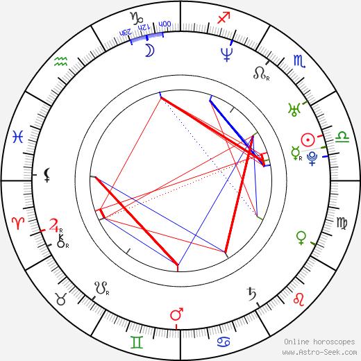 Louis Ozawa Changchien birth chart, Louis Ozawa Changchien astro natal horoscope, astrology