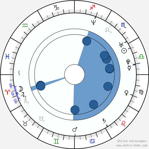 Ludmila Kurepova wikipedia, horoscope, astrology, instagram