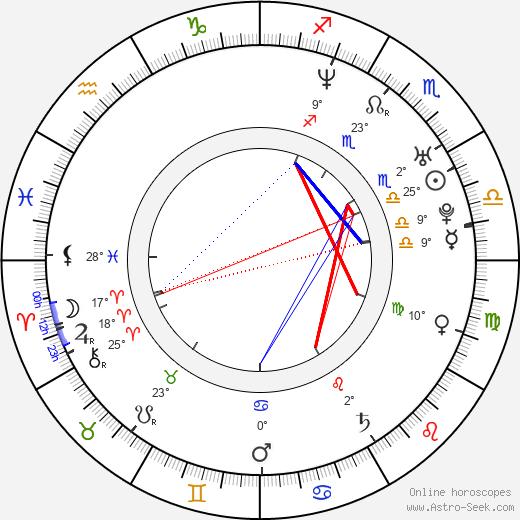 Ludmila Kurepova birth chart, biography, wikipedia 2020, 2021