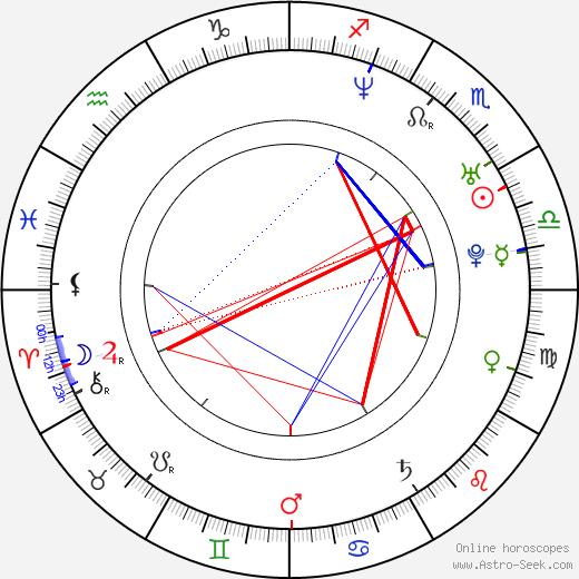 Ludmila Kurepova birth chart, Ludmila Kurepova astro natal horoscope, astrology