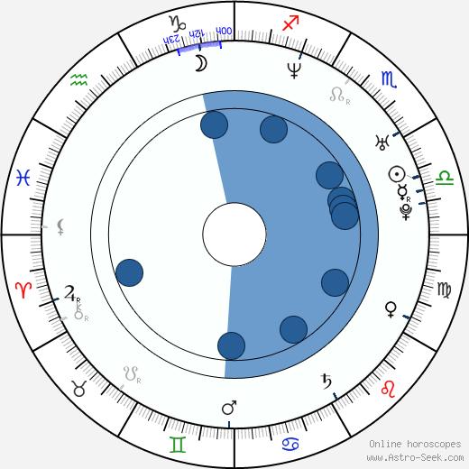 Marek Kulič wikipedia, horoscope, astrology, instagram