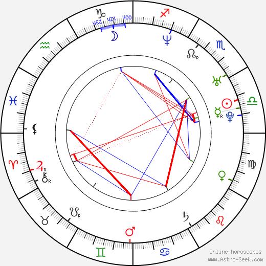 Marek Kulič birth chart, Marek Kulič astro natal horoscope, astrology