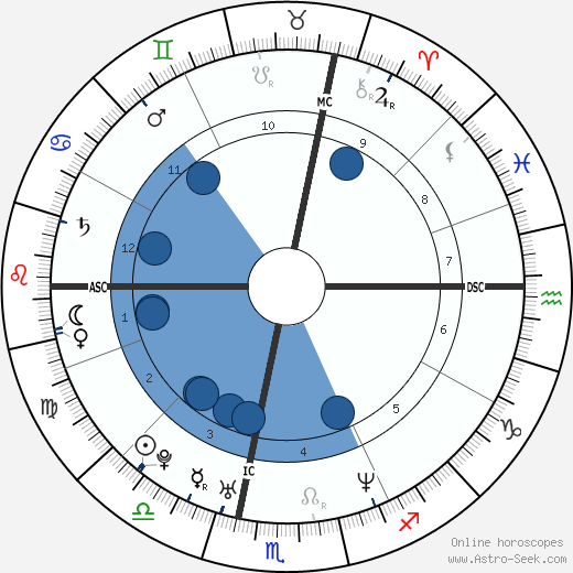 Michel Trudeau wikipedia, horoscope, astrology, instagram