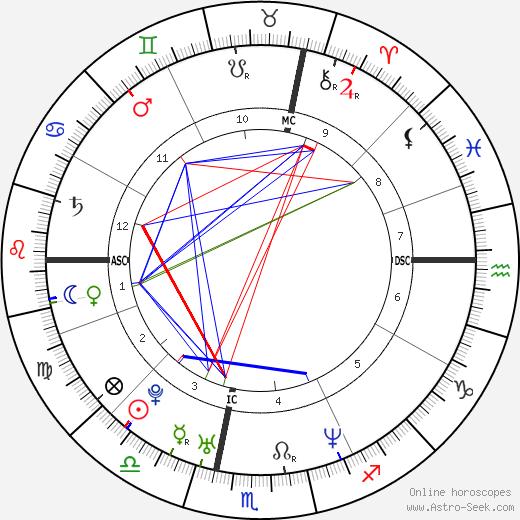 Michel Trudeau день рождения гороскоп, Michel Trudeau Натальная карта онлайн