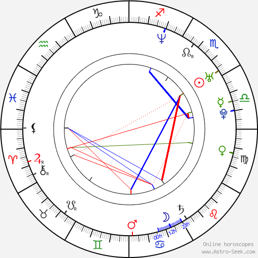 Miho Ariga birth chart, Miho Ariga astro natal horoscope, astrology