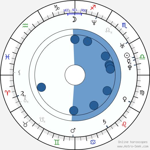 Natalie Ramsey wikipedia, horoscope, astrology, instagram