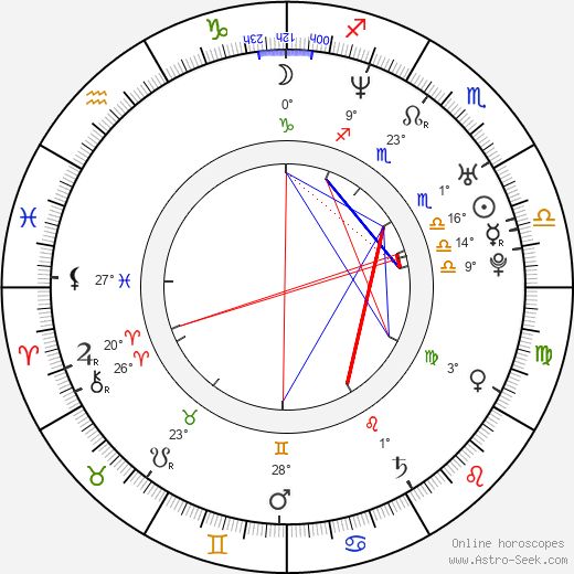 Natalie Ramsey birth chart, biography, wikipedia 2020, 2021
