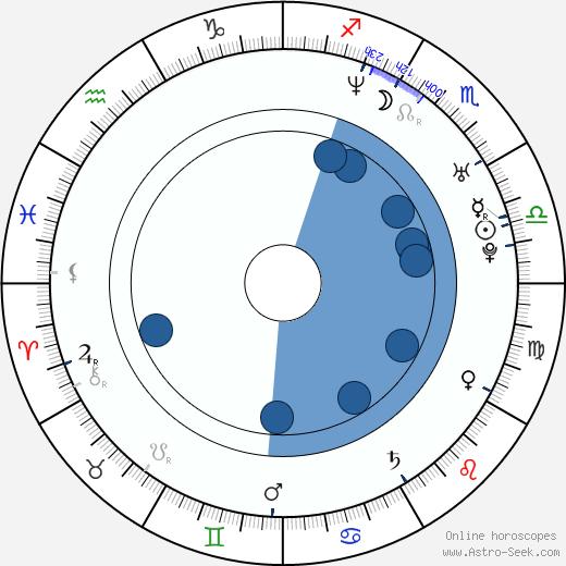 Nienke Römer wikipedia, horoscope, astrology, instagram