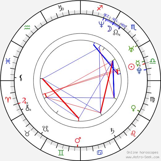 Nienke Römer birth chart, Nienke Römer astro natal horoscope, astrology