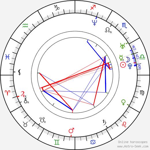 Parminder Nagra birth chart, Parminder Nagra astro natal horoscope, astrology