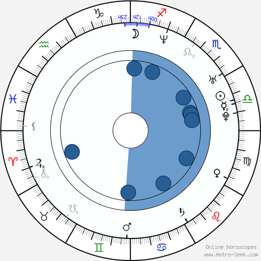 Pavel Bardin wikipedia, horoscope, astrology, instagram