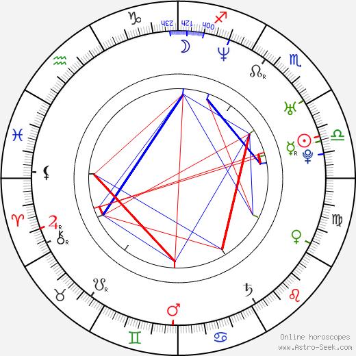 Pavel Bardin день рождения гороскоп, Pavel Bardin Натальная карта онлайн