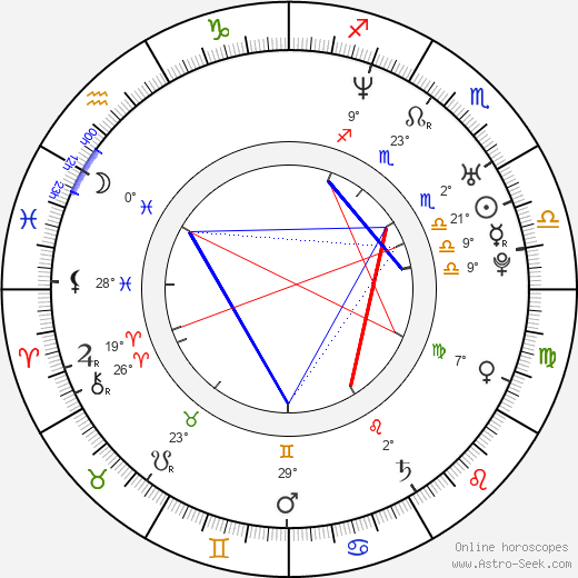 Pavel Maykov birth chart, biography, wikipedia 2018, 2019