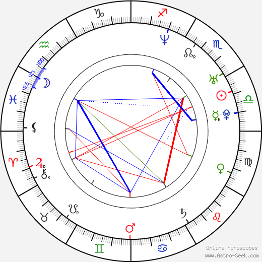 Pavel Maykov astro natal birth chart, Pavel Maykov horoscope, astrology