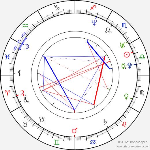 Ria Kataja astro natal birth chart, Ria Kataja horoscope, astrology