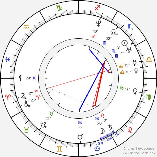 Rositza Chorbadjiska birth chart, biography, wikipedia 2017, 2018
